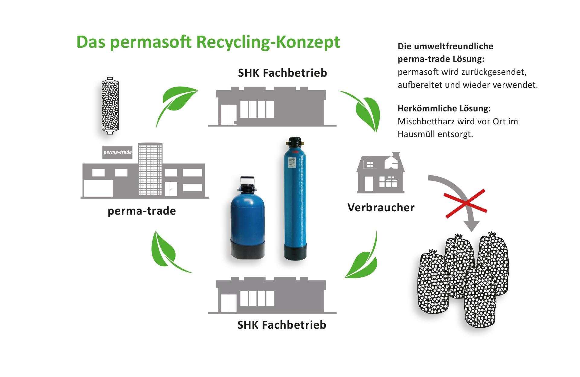 Recycling permasoft perma-trade permatrade Wassertechnik GmbH